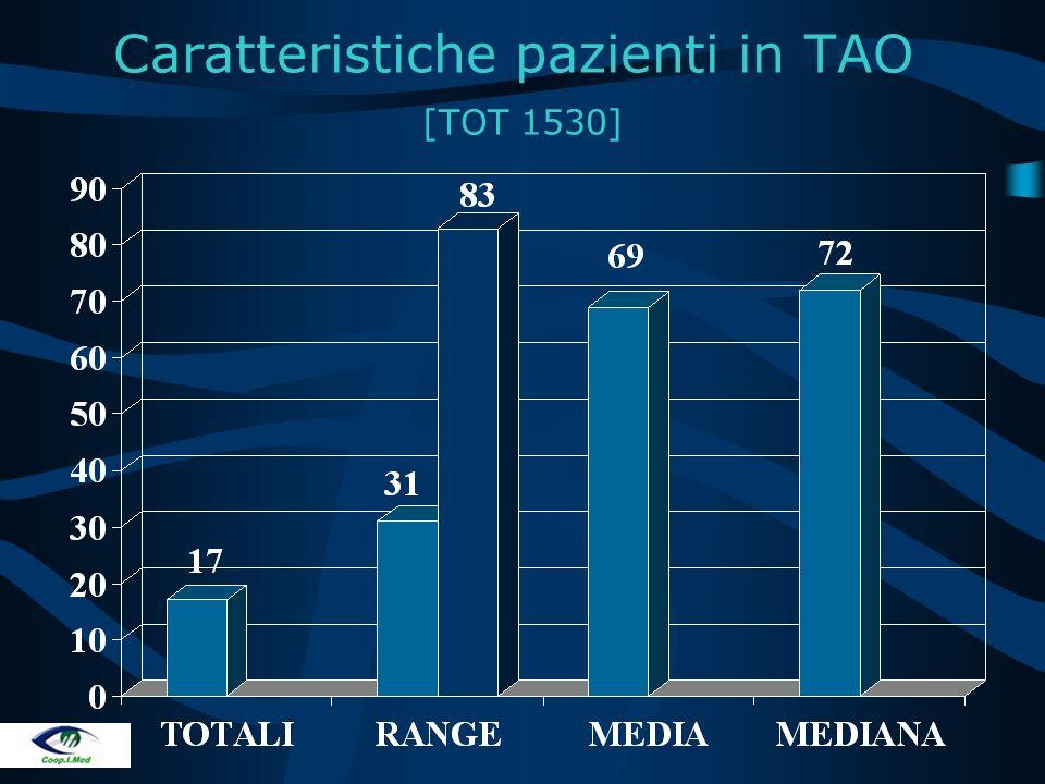 Caratteristiche pazienti in TAO [TOT 1530]